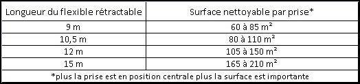 Surface nettoyée en fonction de la longueur du flexible